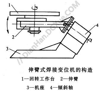 伸臂式焊接�位�C